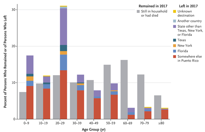 Age Distribution of Persons who left and those who remained in Households in Puerto Rico, 2017  Source:  Mortality in Puerto Rico after Hurricane Maria