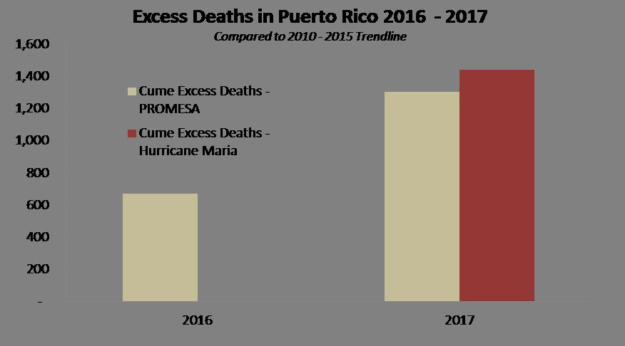 Source: Government of Puerto Rico, Milken Institute, Princeton Policy estimates