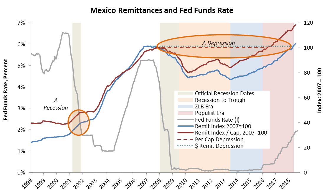 Sources: Banco de Mexico, FRED, Pew Research, Princeton Policy analysis
