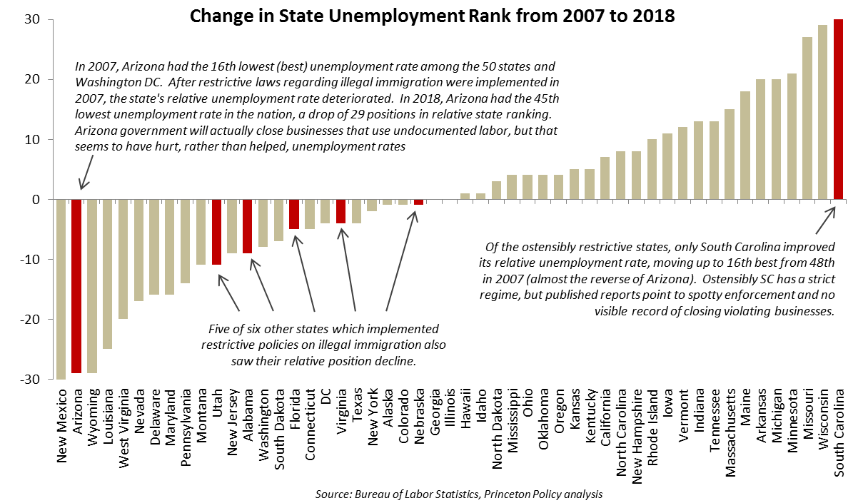 Unemployment rank.png
