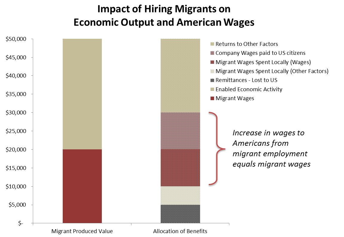 Migrant impact on wages.png