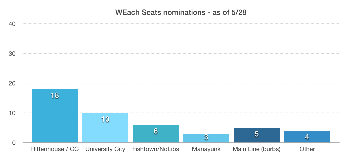 WEach Seats can have as large a footprint with the votes, even outside of the nominations so far!