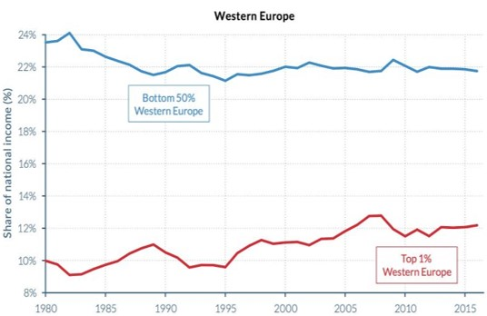 The bottom 50% still own a larger share of national income than the 1% in Western Europe. (WID)   What may be most remarkable about this trend is how sharply it diverges from conditions in the region that most resembles the U.S. in terms of economic principles, Western Europe. The 1% commanded about 10% of national income in Europe in 1980, about the same as its share in the U.S. But its share rose only to about 12% in 2016, compared with 20% in the U.S.  Consequently, the bottom 50% in Western Europe still possess a larger share of national income than the top 1%, the reverse of the situation in the United States.