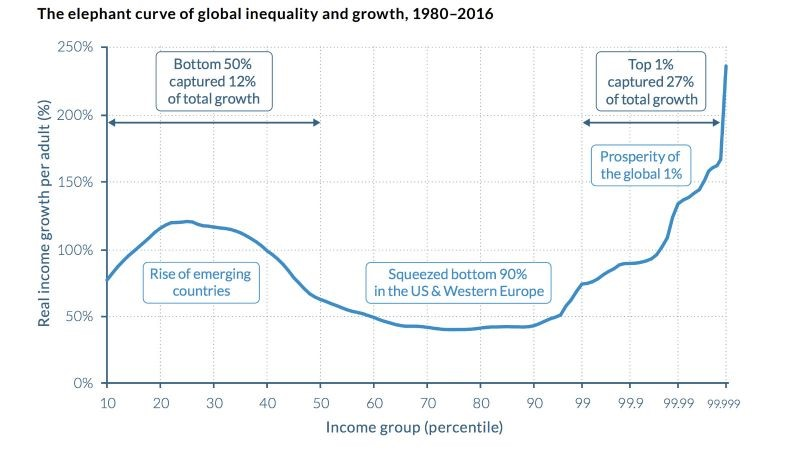 "The wealth of the top 1% begets more wealth, at the expense of everyone else. Even the poorest of the 1% — those with incomes between percentiles 99 and 99.1 — saw income growth of 74% from 1980 to 2016. (WID)   Globally, the prosperity of the top echelons feeds upon itself, forcing stagnation on income groups below them. The result is the ""elephant curve"" of global inequality, so named because it resembles the profile of a trumpeting pachyderm."
