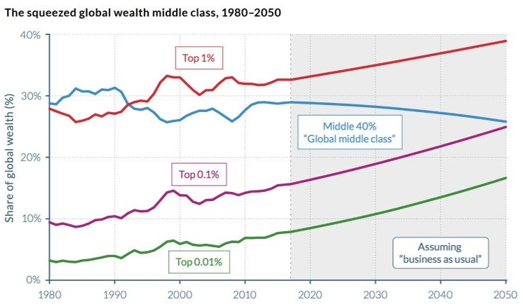 At current rates, the share of wealth held by the top 0.1% will match that of the middle 40% by 2050. The wealth of the top 1% will easily outdistance the middle class. (WID)   But it doesn't have to be that way. Countries have a choice — whether to continue their current trends, which would mean increasing inequality, follow the U.S. model, which would increase inequality even more, or follow the European Union trend line, which would narrow the gap between the top 1% and the bottom 50%.