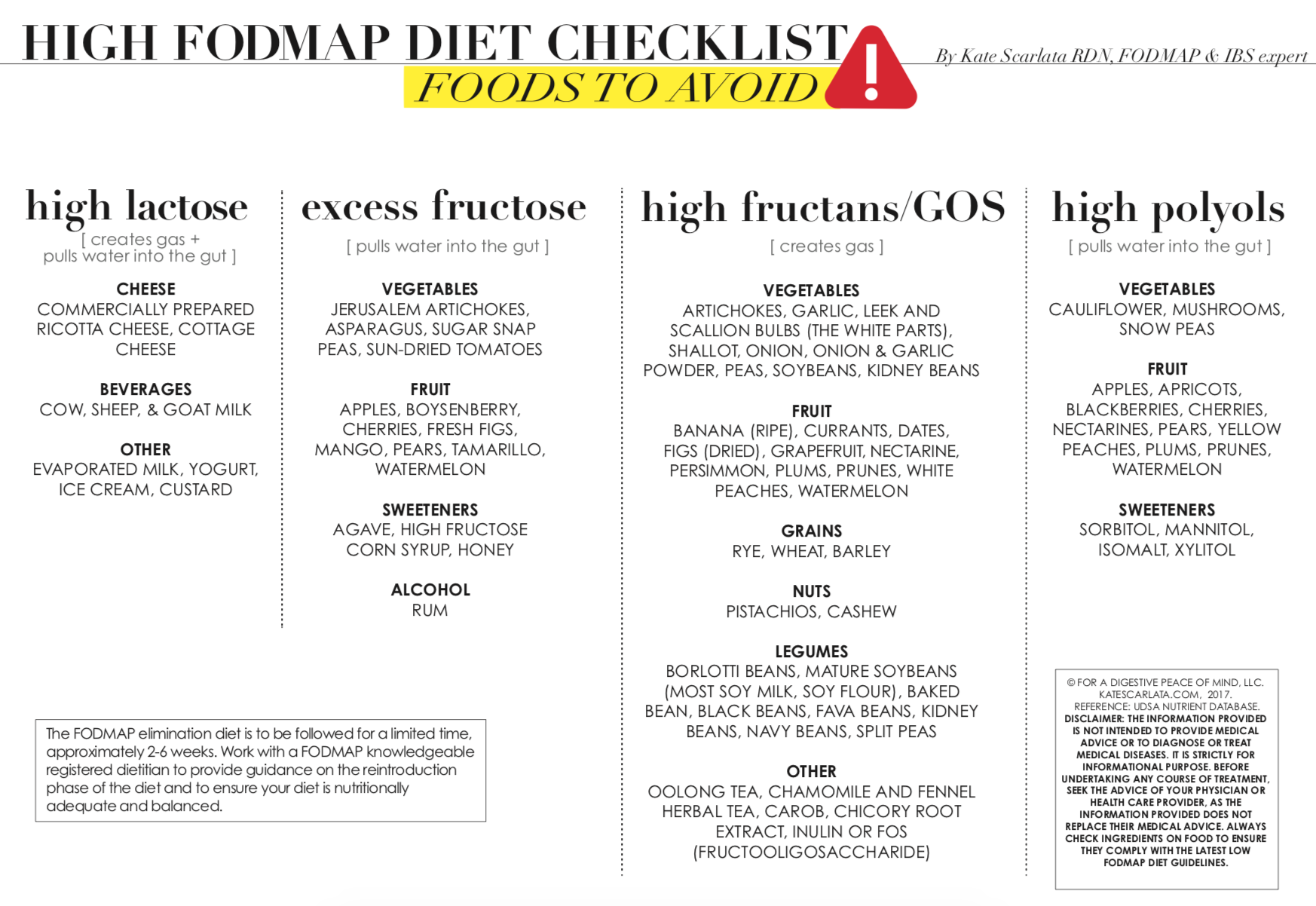 Visit  Kate Scarlata, RDN/FODMAP + IBS exper t for more resources
