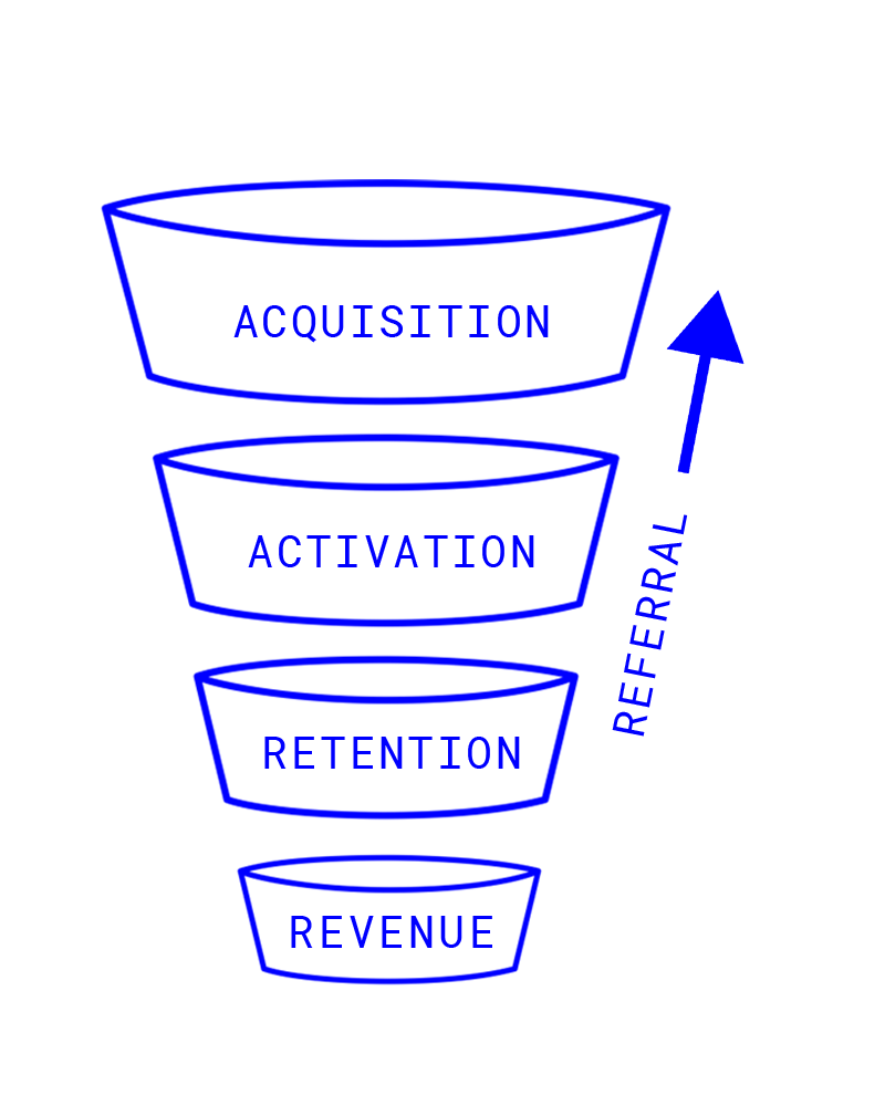 AARRR user funnel from Dave McClure, 500 Startups