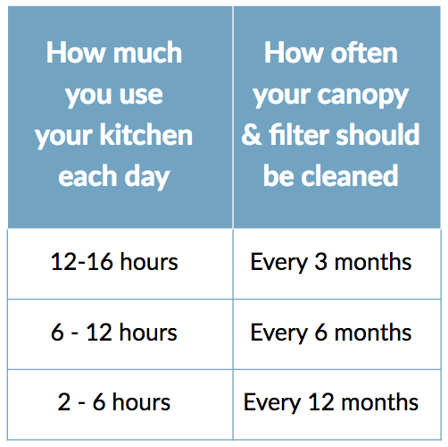 kitchen-canopy-filter-cleaning-frequency.png