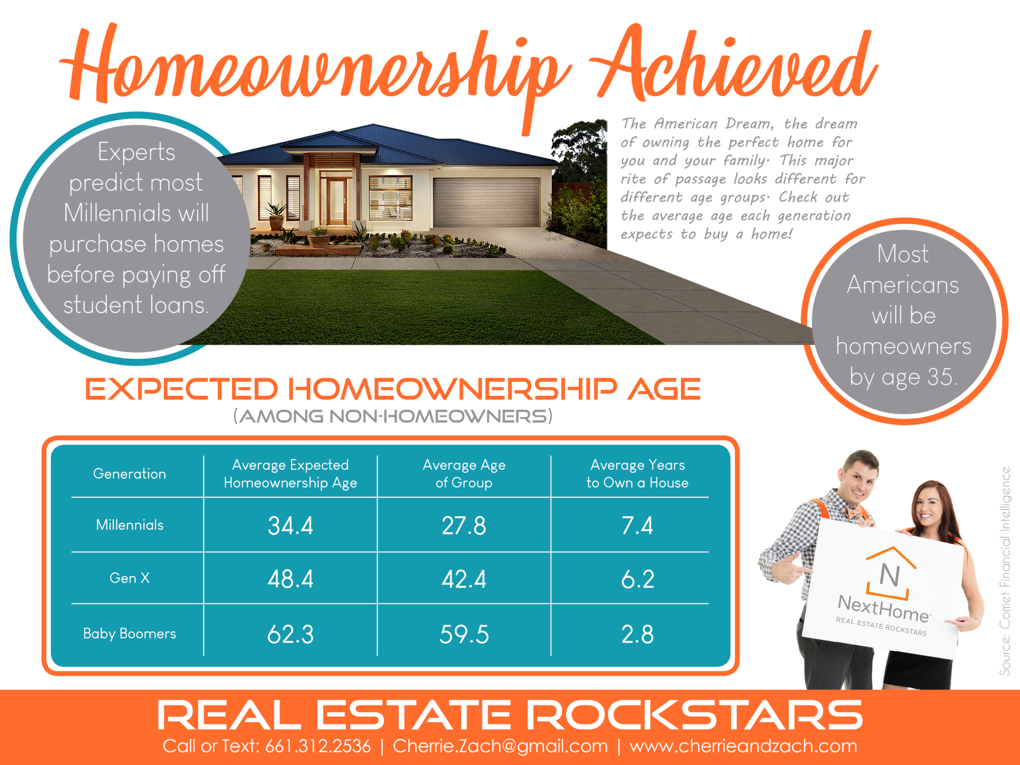 Cherrie-Zach-Real-Estate-Rockstars-NextHome-Homeownership-Achieved-Average-Age-Homeowners-1.png