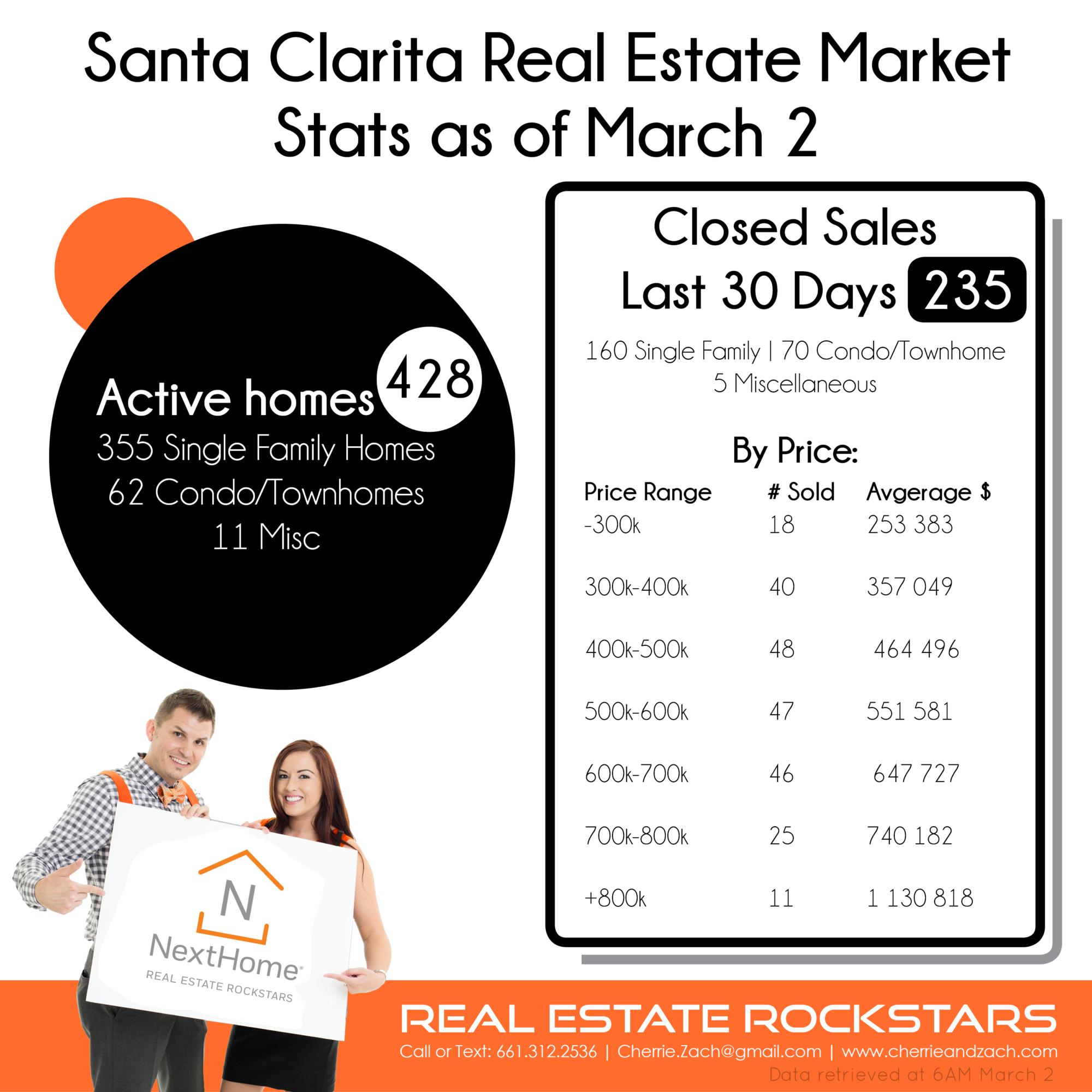 Cherrie-Zach-Real-Estate-Rockstars-NextHome-Santa-Clarita-Valencia-Statistics-March-2018.png