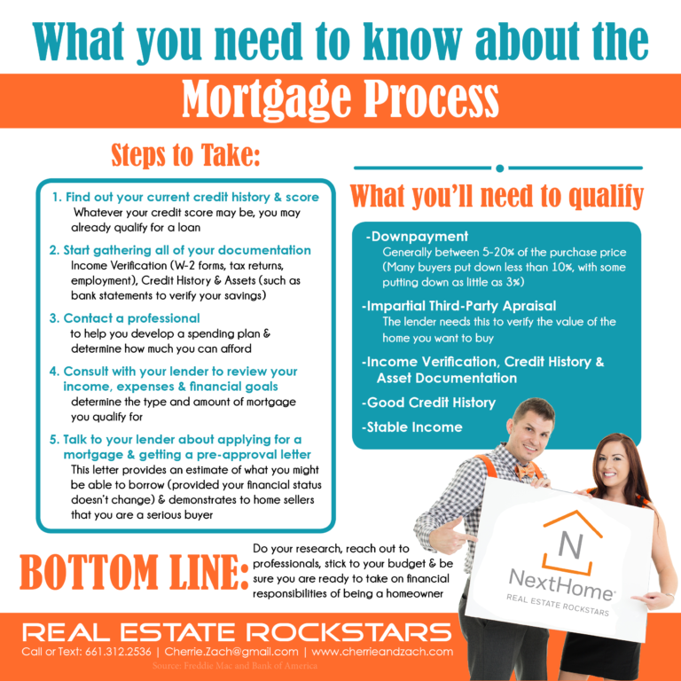 Cherrie-Zach-Real-Estate-Rockstars-NextHome-What-You-Need-To-Know-About-The-Mortgage-Process-768x768.png