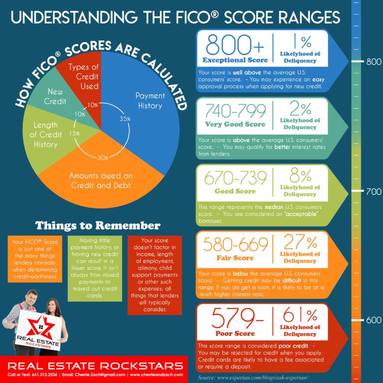 Understanding-FICO-Scores-Santa-Clarita-Cherrie-Zach-Real-Estate-Rockstars-768x768.jpg