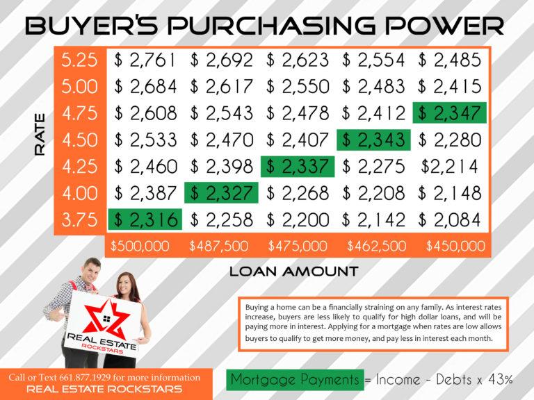 Buyers-Purchasing-Power-Santa-Clarita-Cherrie-Zach-Real-Estate-Rockstars-768x576.jpg