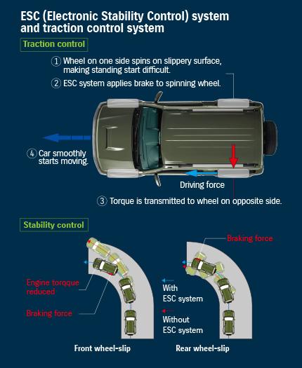 Electronic Stability Control (ESC)