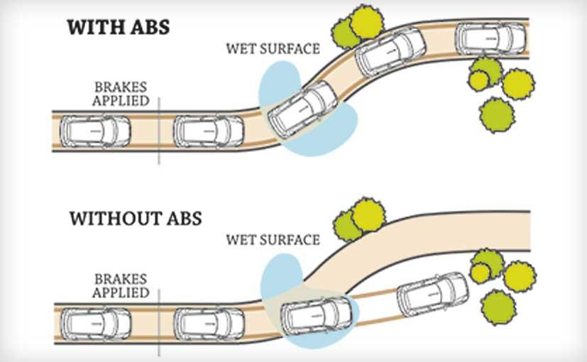 Anti-lock braking system for better control