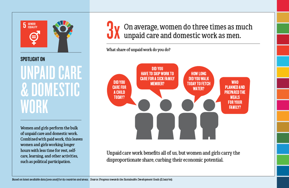 infographic-spotlight-sdg5-data-card-unpaid-care-front.png