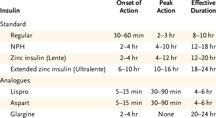 Duration-of-Action-of-Standard-Insulins-and-Insulin-Analogues.png