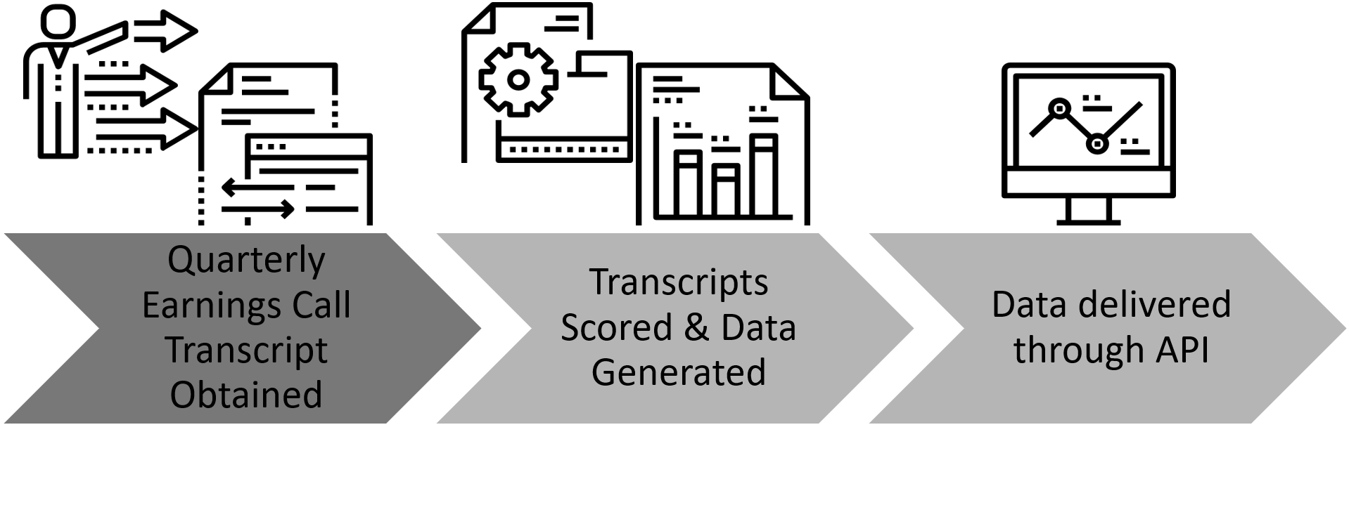 Earnings Calls transcripts are cleaned, scored, and metrics are delivered via API