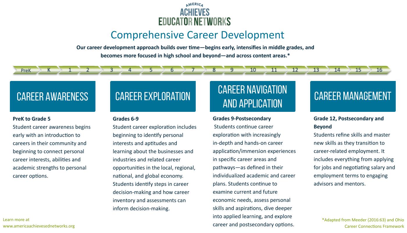 Comprehensive-Career-Development.png