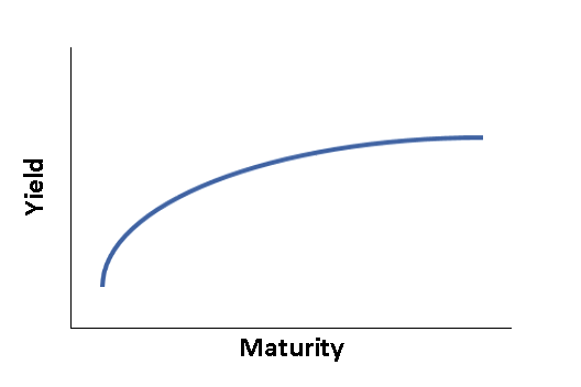 190821 Yield Curve Illustration.PNG