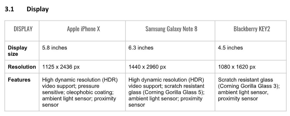 The comparison matrix on Display for three leading smartphone brands from our team's initial design brief.