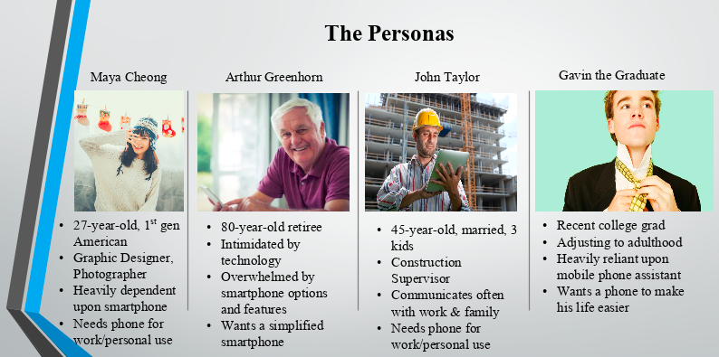 Short overview of each of the four user personas our group created. This image is a screenshot from our final group presentation.