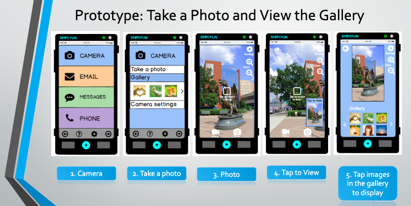 User workflow for how to take and view a photo in the SMRTFUN Basic user interface.