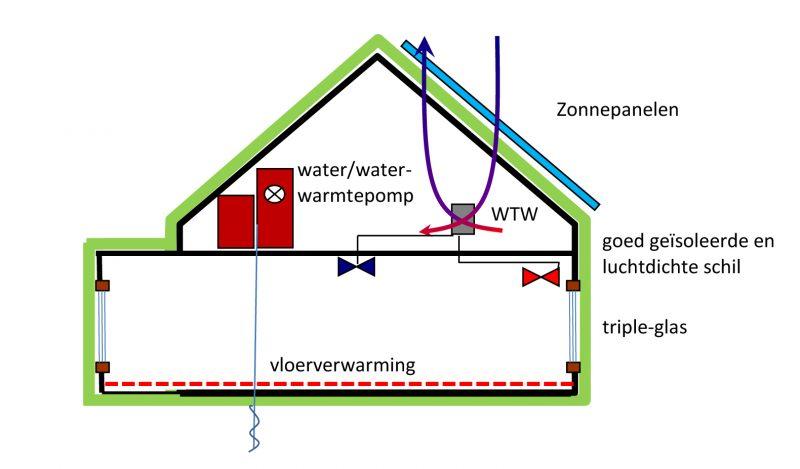 Verduurzamen ja! - Haal meer rendement uit uw woning of kantoor en denk na over een energie neutrale oplossing zonder gas.