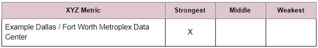 Example Dallas / Fort Worth Metroplex Data Center