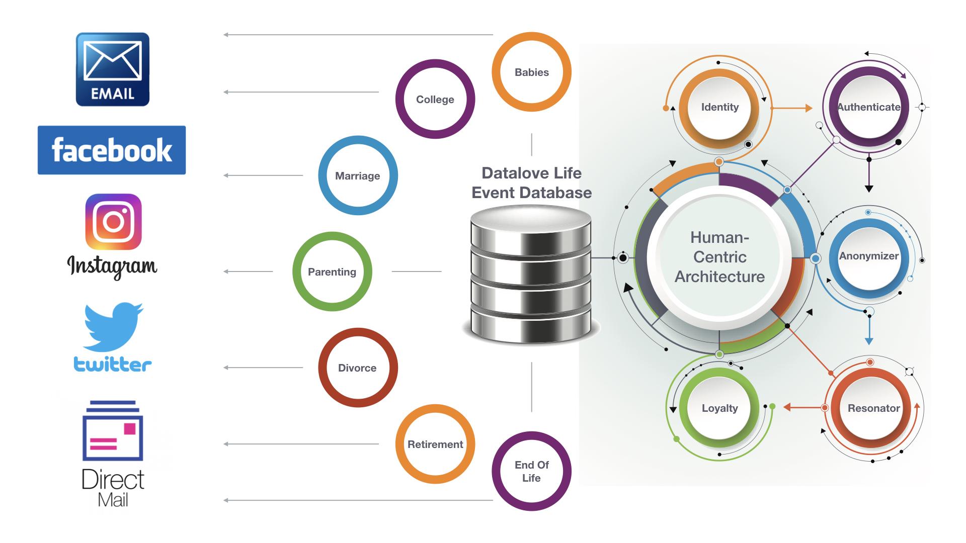 Life Event Data Flow Diagram.001.jpeg