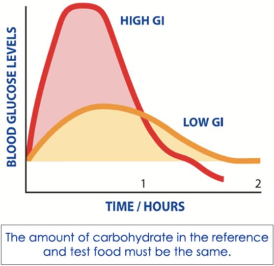 Source:    www.gisymbol.com   , Glycemic Index Foundation, 2017