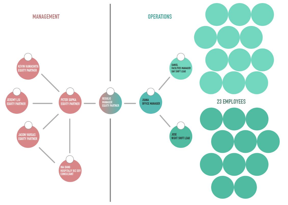 PTG Organization Chart