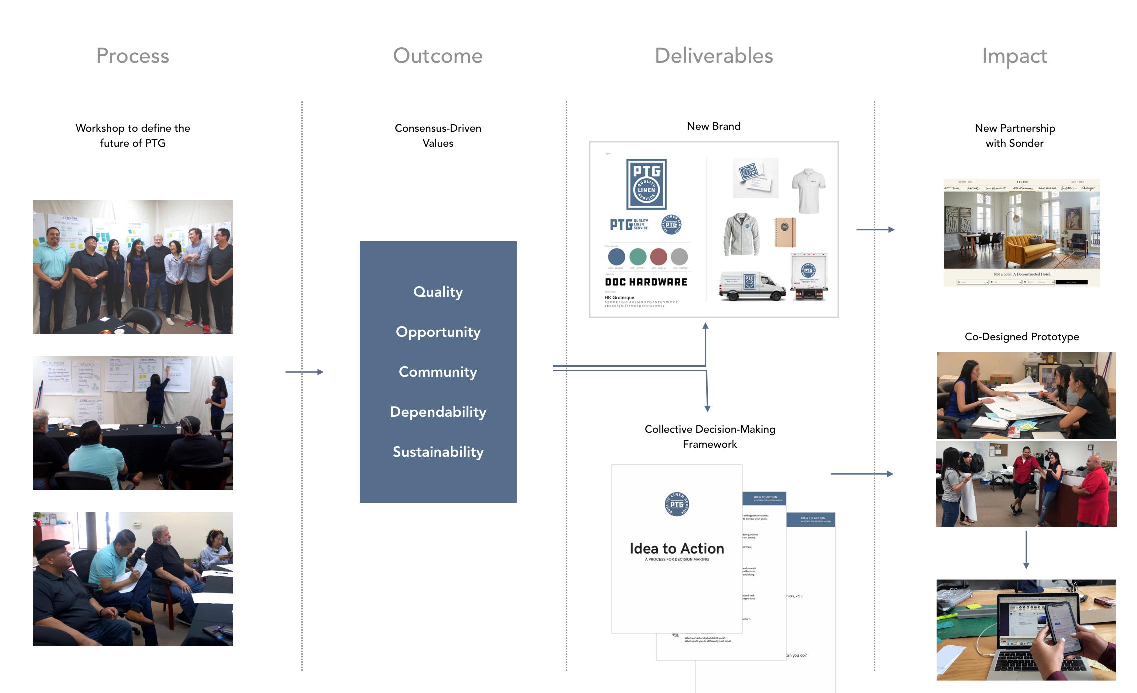 PTG Design Process.png