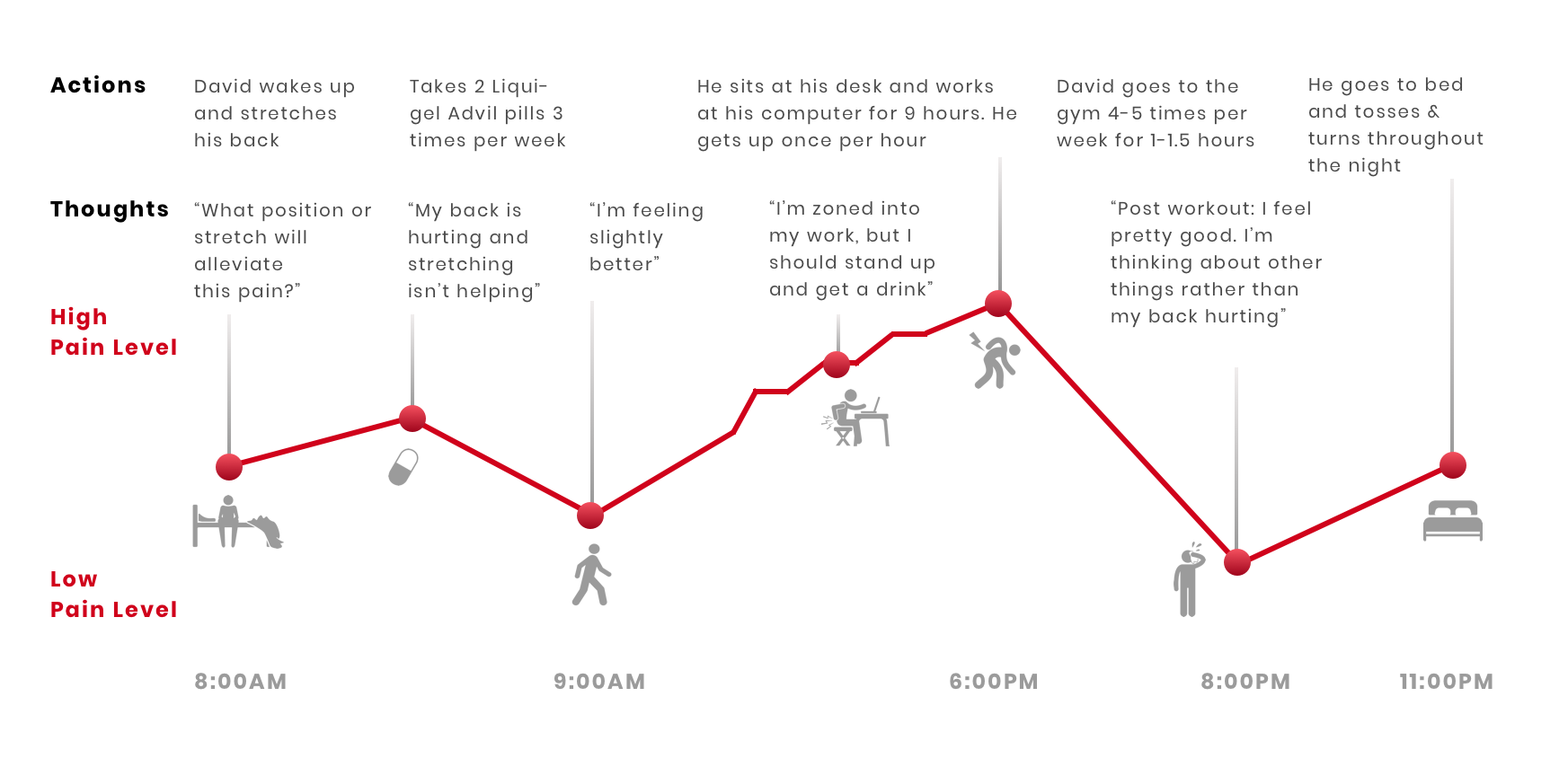 Relief User Journey Map.png