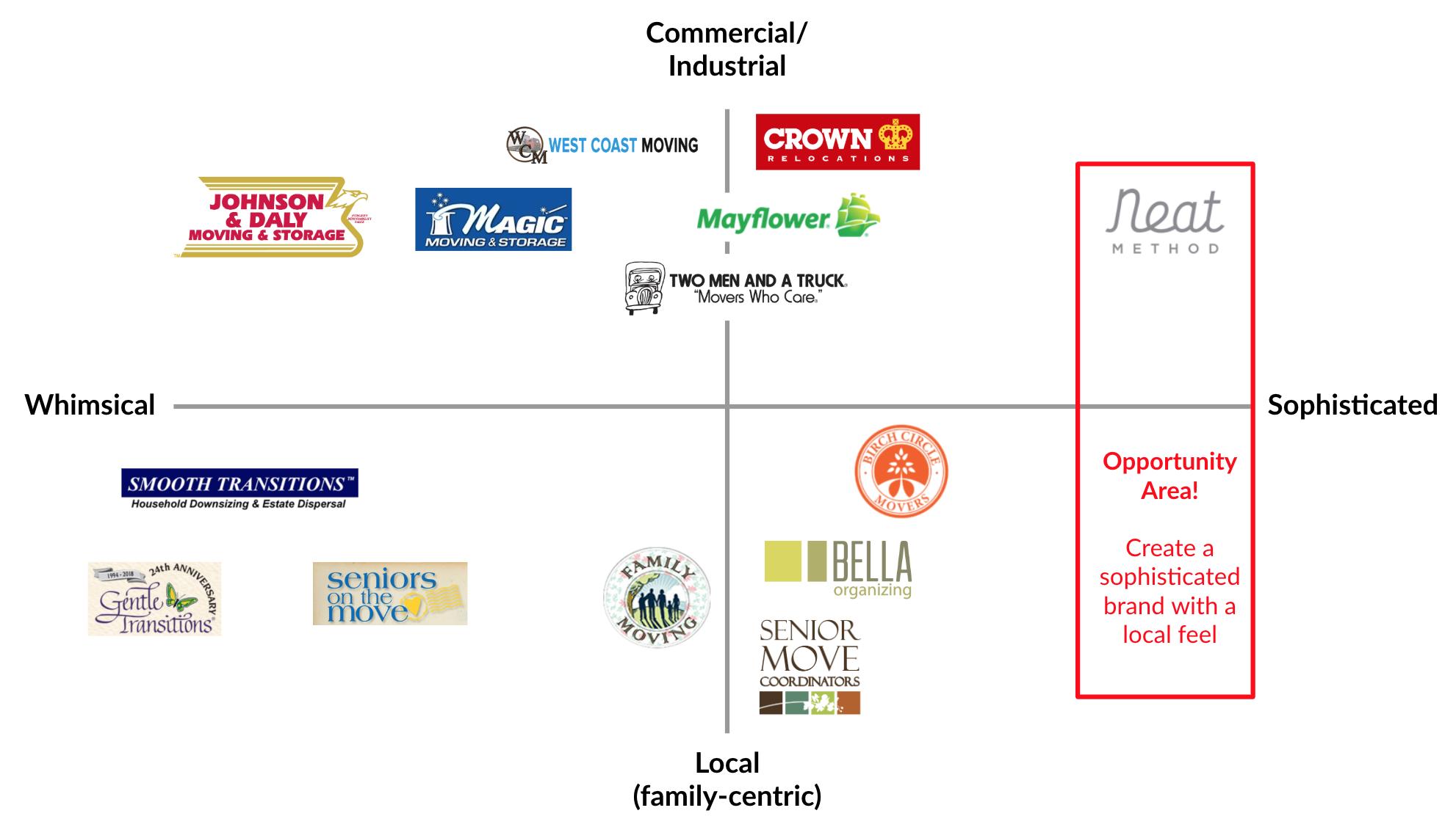 Competitive Brand Matrix.png