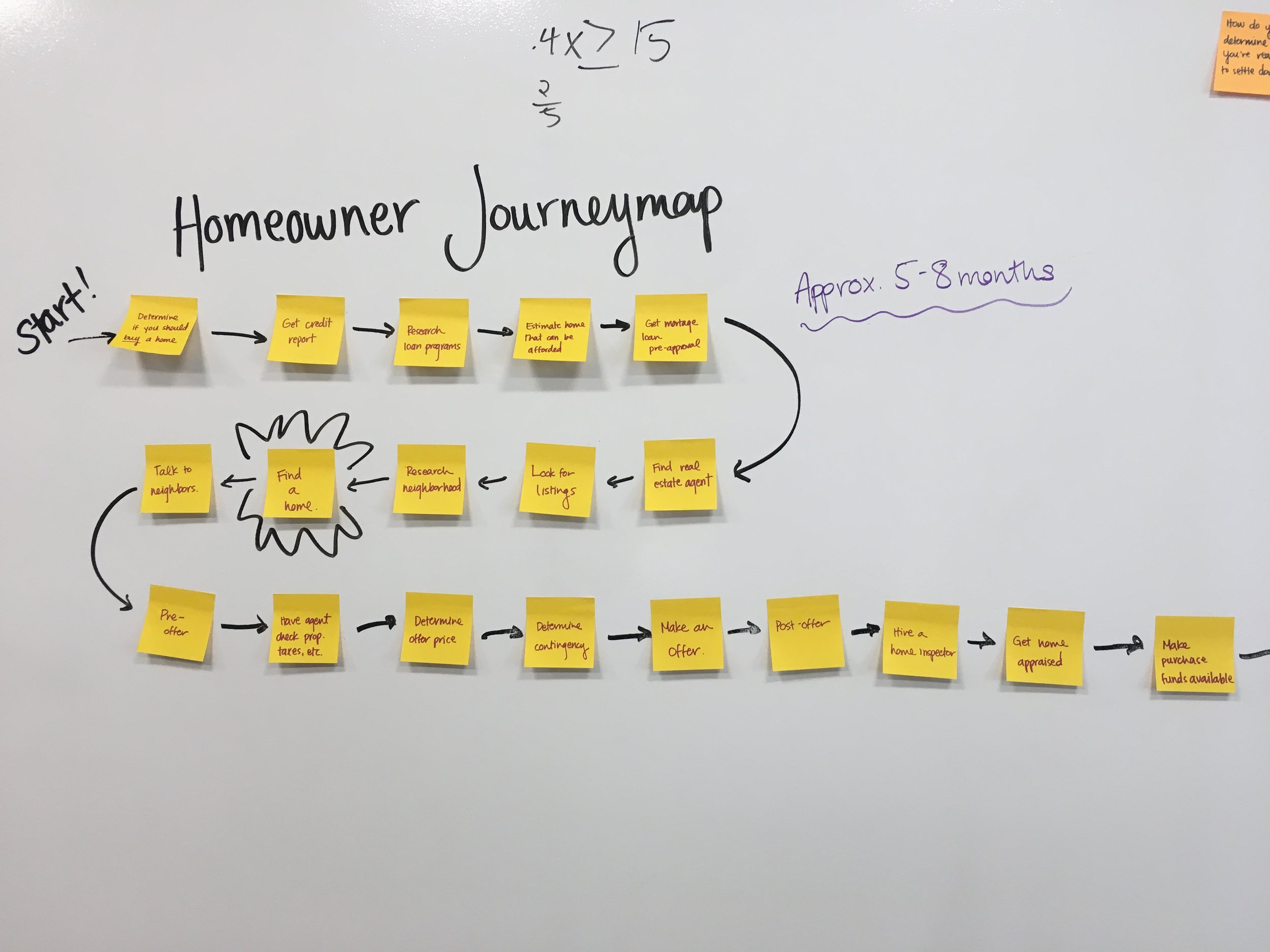 Our process to understand homeownership.