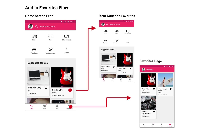 Favorites Flow.jpg