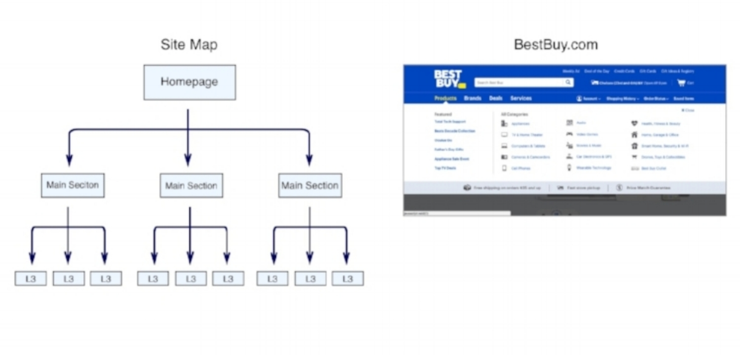 A site map like the one above (left) shows the hierarchical organization of content in the information architecture. On the right, BestBuy.com uses visual hierarchy to put major categories in the primary navigation menu and subcategories in a secondary navigation menu when you hover.