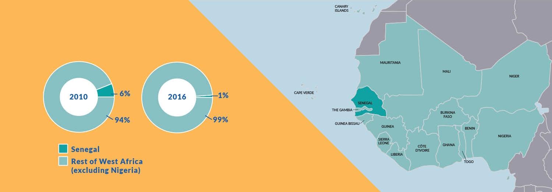 malaria cases senegal west africa
