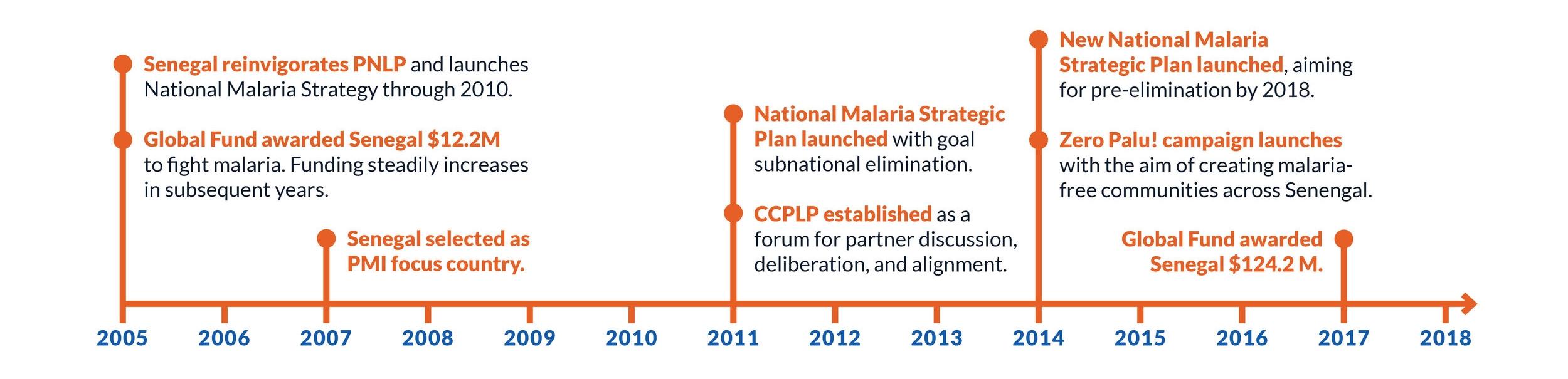leadership milestones