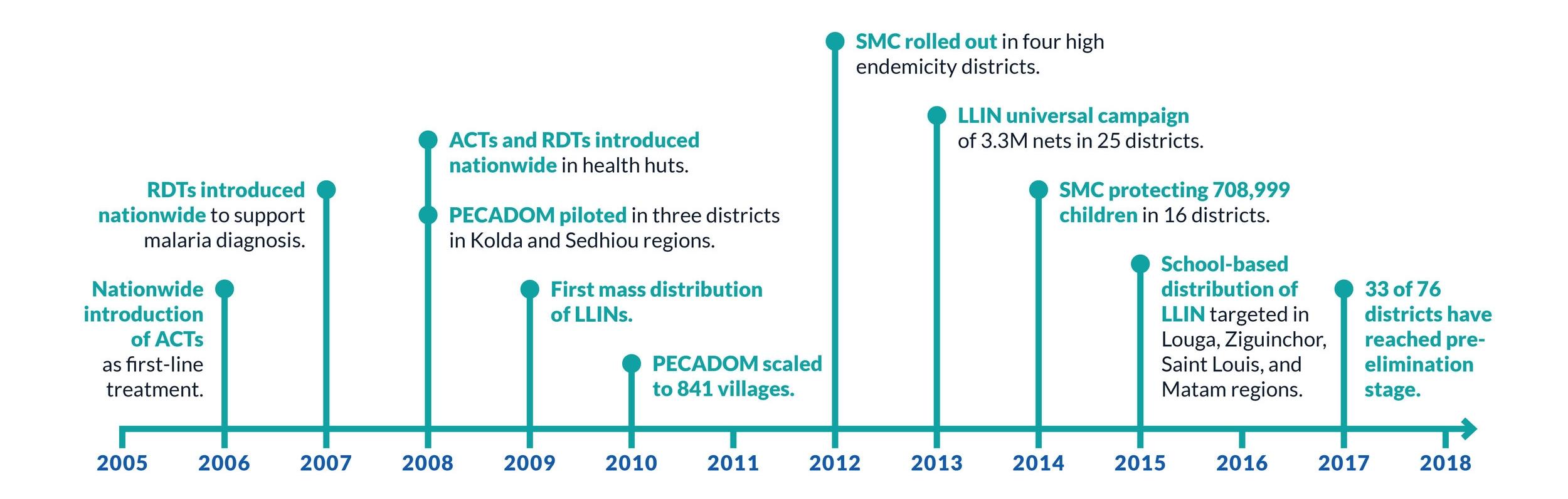 interventions milestones