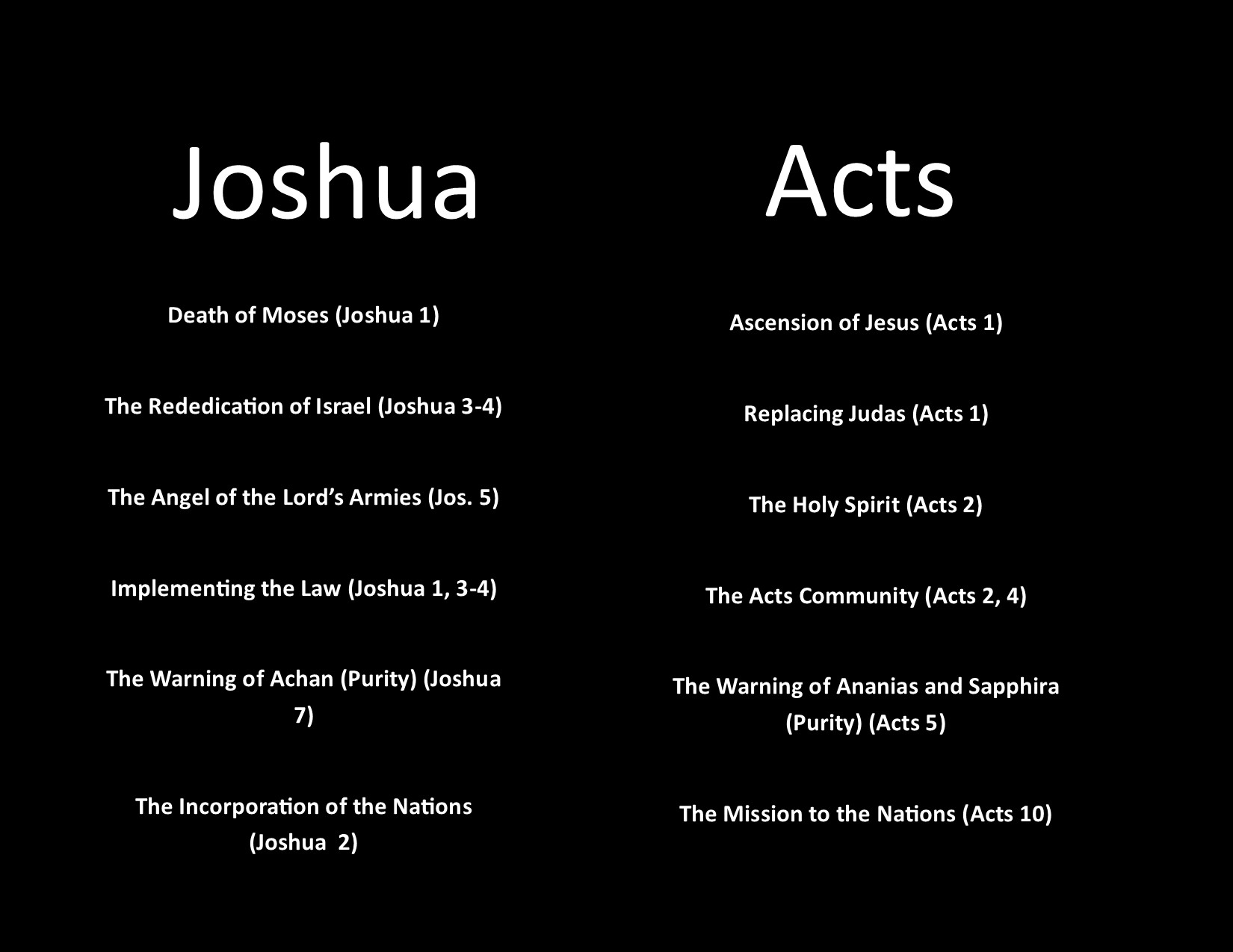 Acts 1_Joshua into Acts Graphic.jpg