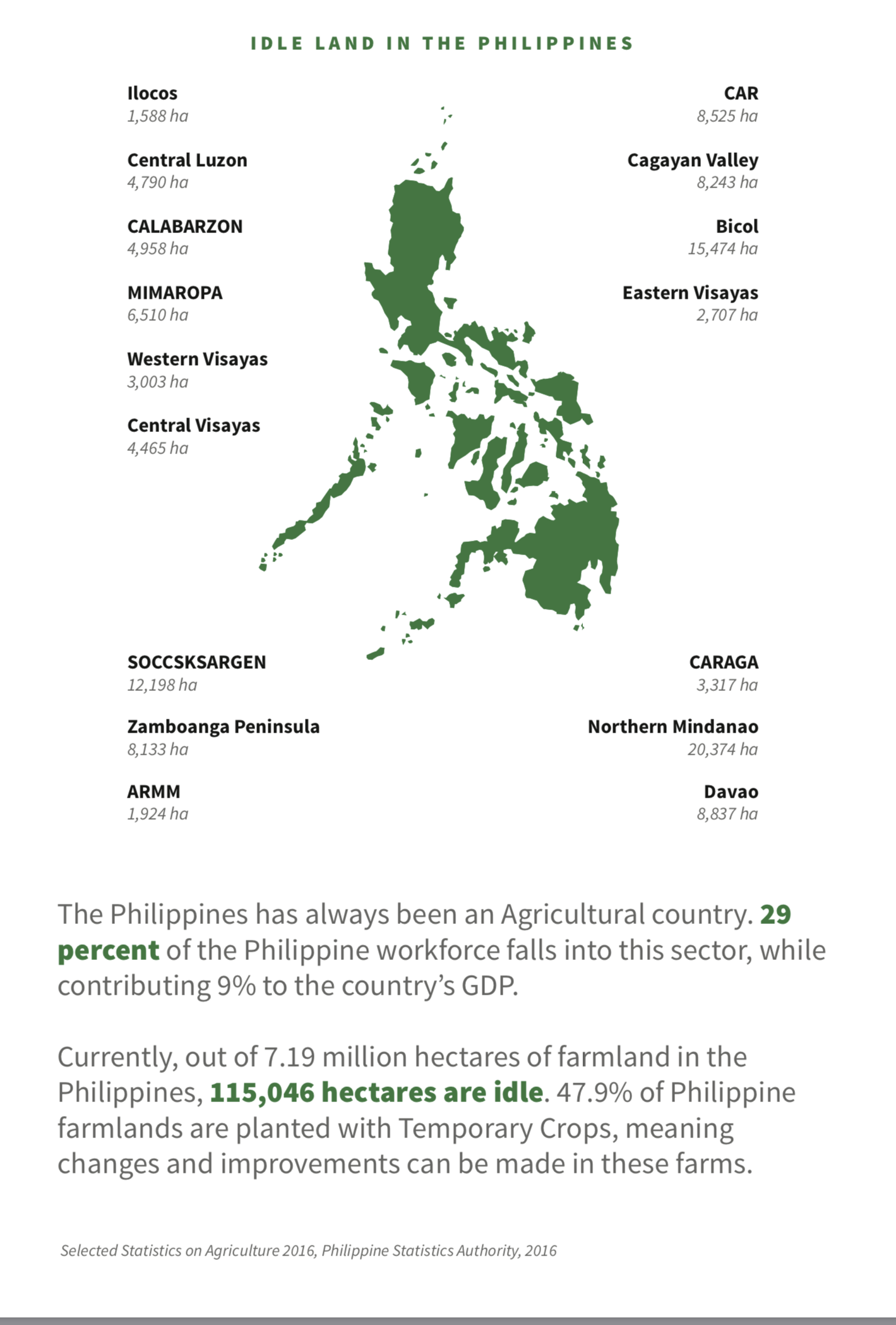 Idle to Ideal - Currently, 1.1 Billion square meters of agricultural land in the Philippines are idle. Dream Agritech's mission is to turn these lands into a food and resource producing Utopia.Learn More