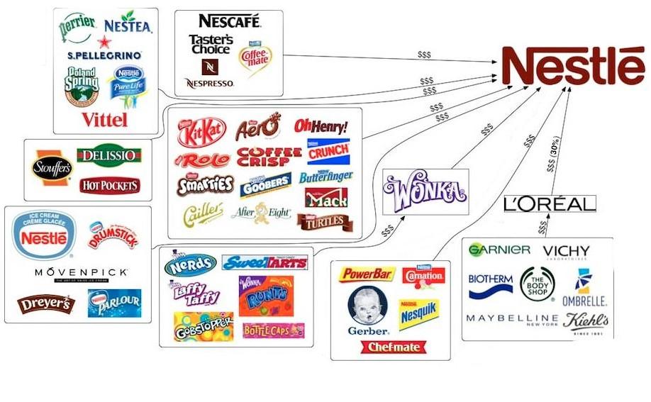 nestle-subsidiaries.jpg