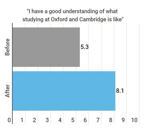 Students left our first access event of 2019 feeling more informed about what studying at Oxford and Cambridge is like! 😊 . We asked them before and after the event to rate this statement out of 10, and were thrilled to see this significant improvement. . The event helped students choose their university subject - but also gave them the opportunity to meet current Oxbridge students and graduates, and learn more about their university experiences. . Our students left the event with some 'homework' to research more into their courses, and delve deeper into their subject area. . They'll then be ready for the next event on our programme, on March 16th. This will help students refine the skills needed for their chosen subject, and plan ahead for their application. . If you're interested in volunteering with our access programme, we'd love to hear from you. You can find out more about our next event on our website 🙌 . . . #volunteer #volunteering #charity #fundraising #fundraisingideas #donate #nonprofit #socialgood #access #oxford #cambridge #oxforduniversity #oxforddecision #cambridgedecision #cambridgeuniversity #graduate #graduatestudent #dphil