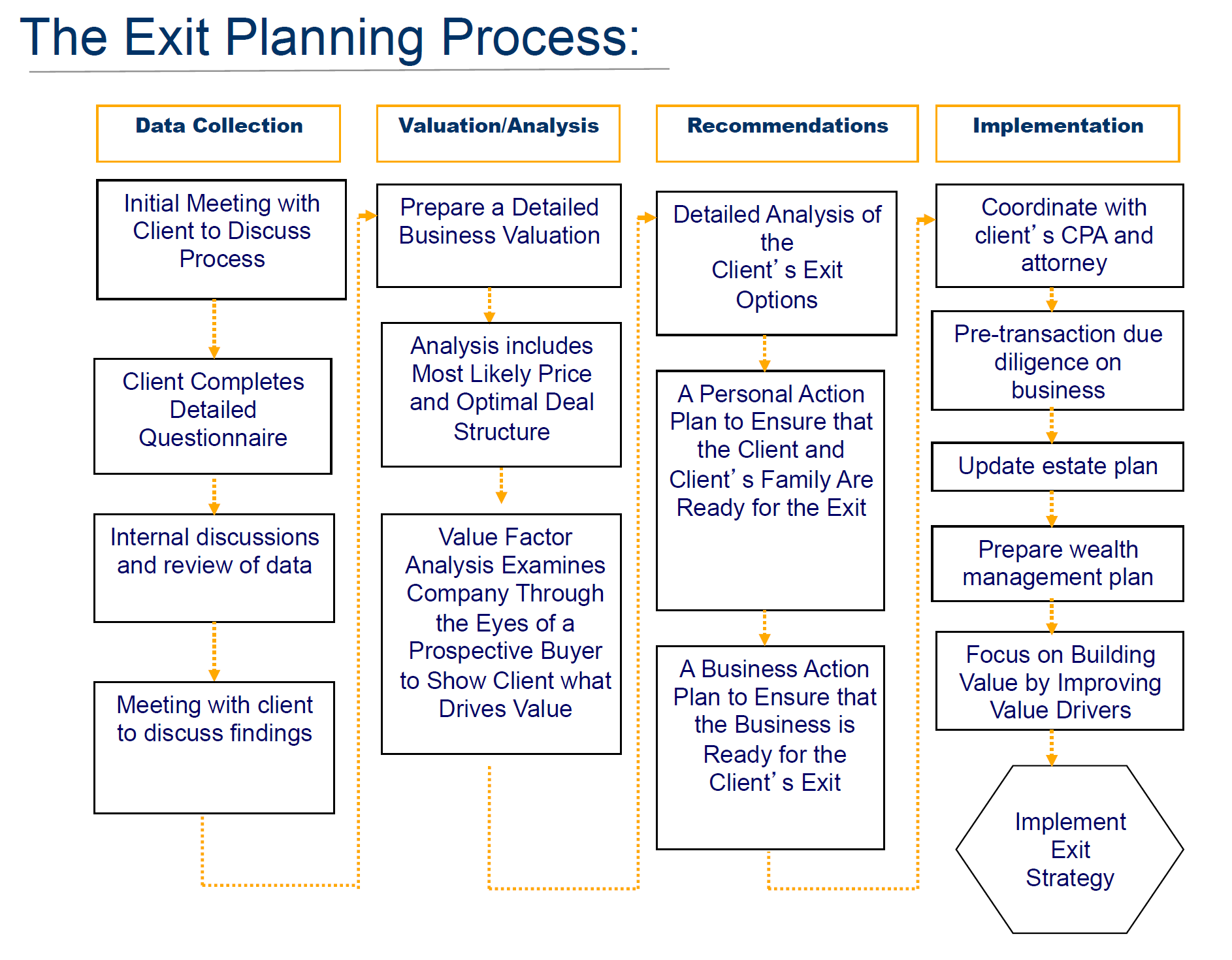 The Exit Planning Process from Business Succession Advisers, LLC