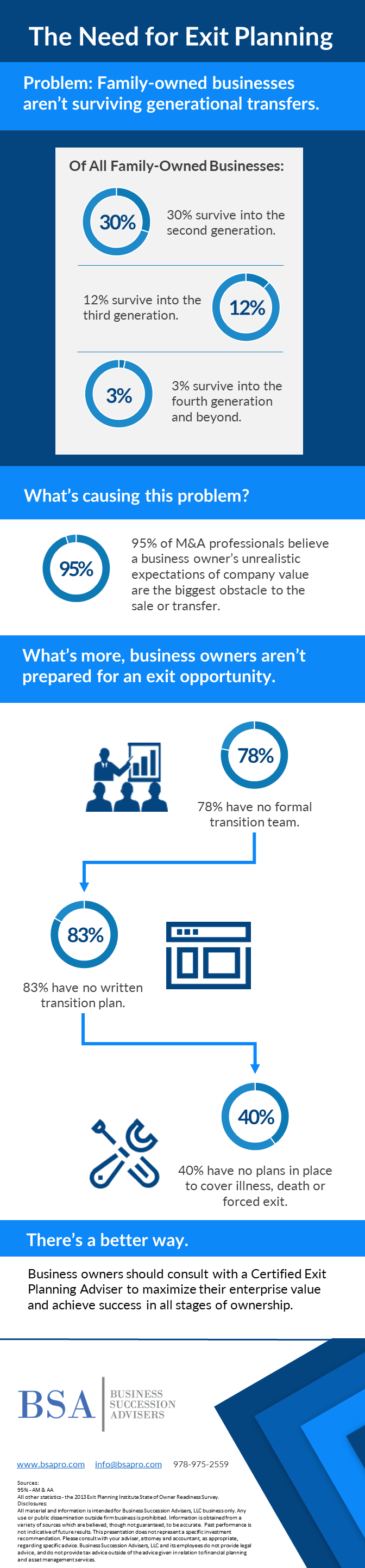 The Need for Exit Planning infographic from Business Succession Advisers, LLC.