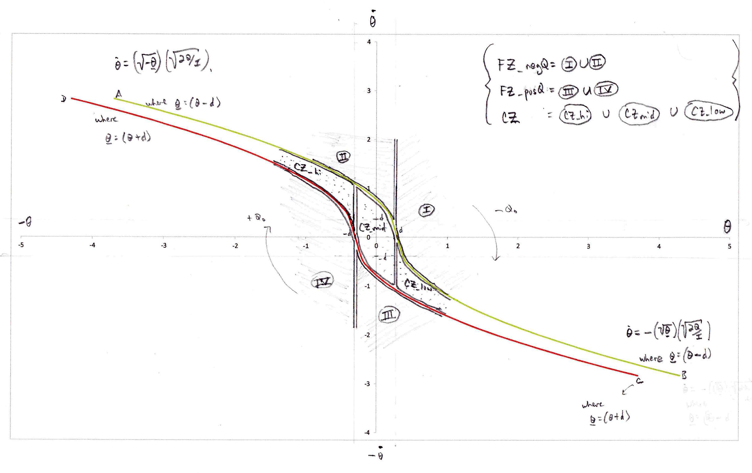 Switching curve plots and formulas. X-axis = attitude; Y-axis = angular velocity; FZ = fire zone; CZ = coast zone;+Q = positive jets; -Q = negative jets. The quadrants I-IV represent conditions to check in the controls software.