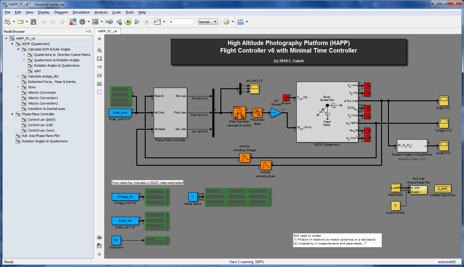 HAPP Flight Controller Simulink Model    Blue = Constants; Grey = Controller & Dynamics; Yellow = Output; Orange = AD/DA; Red = Unused (translational dynamics)