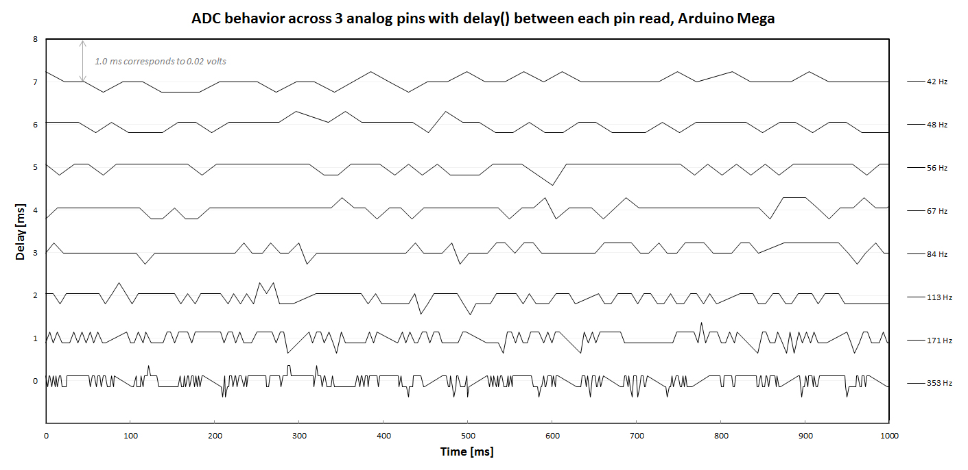 ADC performance with different read delays: Readings for 1 of 3 input pins